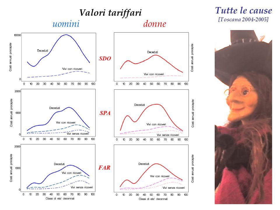Tutte le cause [Toscana 2004-2005]